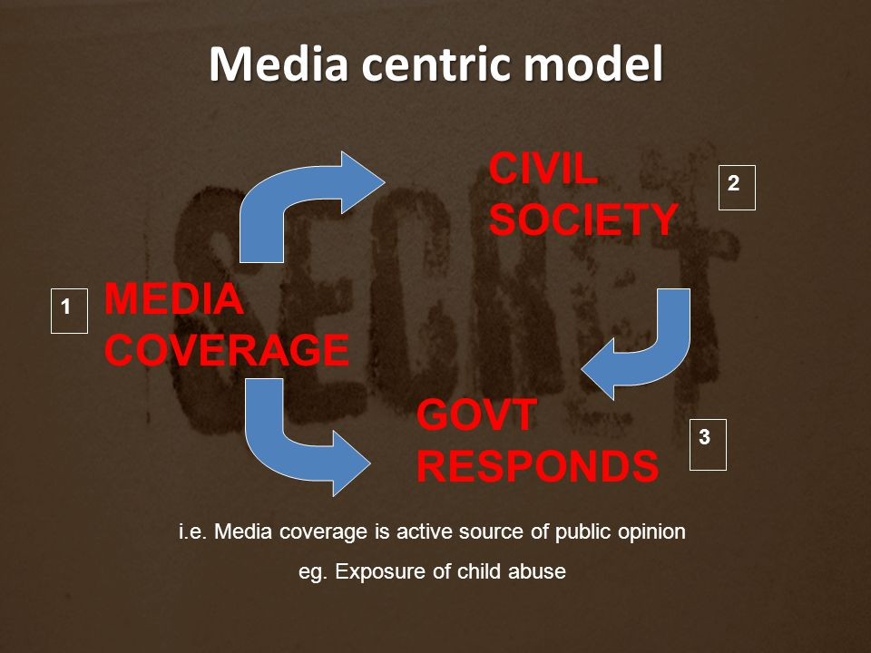 Media centric model CIVIL SOCIETY MEDIA COVERAGE GOVT RESPONDS i.e. Media coverage is active source of public opinion eg. Exposure of child abuse 1 2