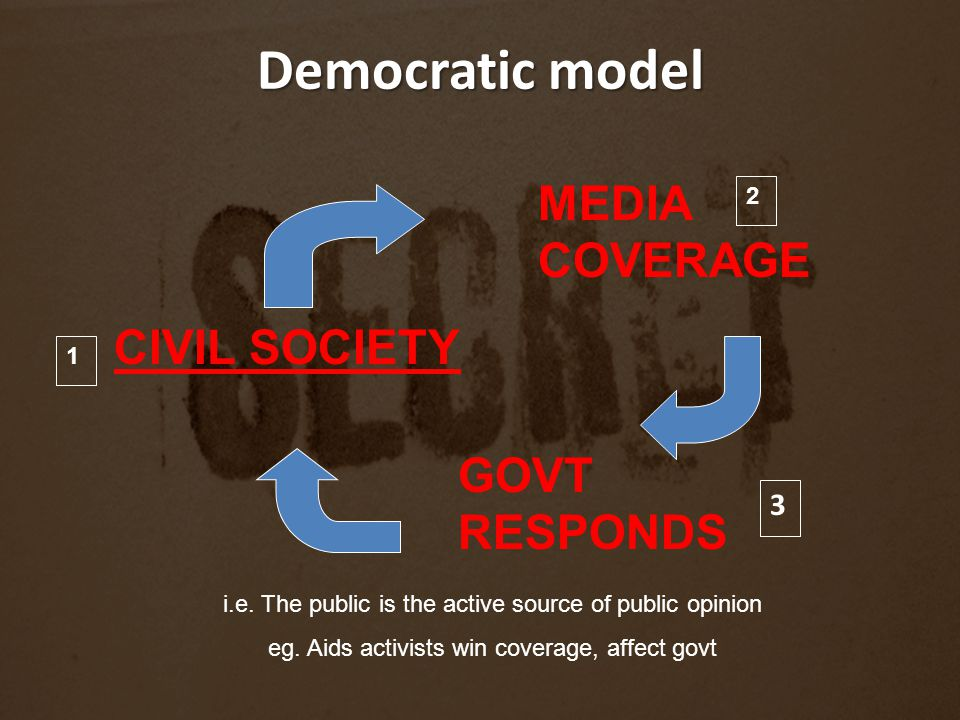 Democratic model MEDIA COVERAGE CIVIL SOCIETY GOVT RESPONDS i.e.