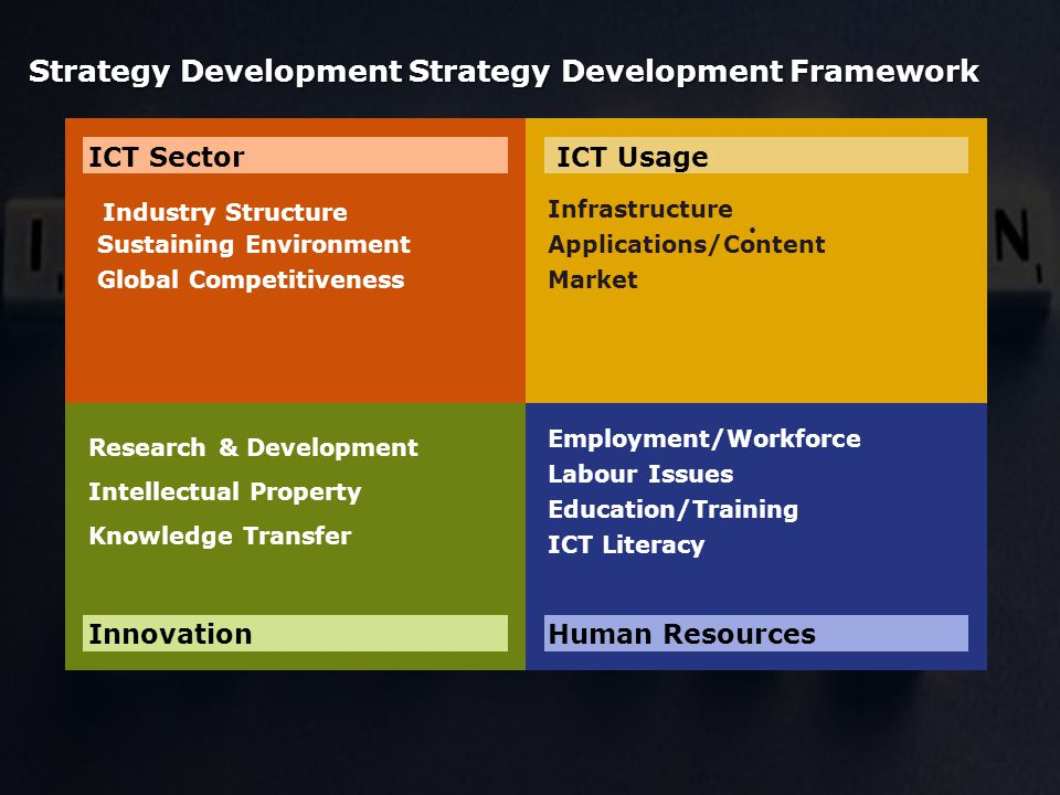 Industry Structure Sustaining Environment Global Competitiveness Infrastructure Applications/Content Market Research & Development Intellectual Property Knowledge Transfer Employment/Workforce Labour Issues Education/Training ICT Literacy Strategy Development Strategy Development Framework ICT SectorICT Usage InnovationHuman Resources