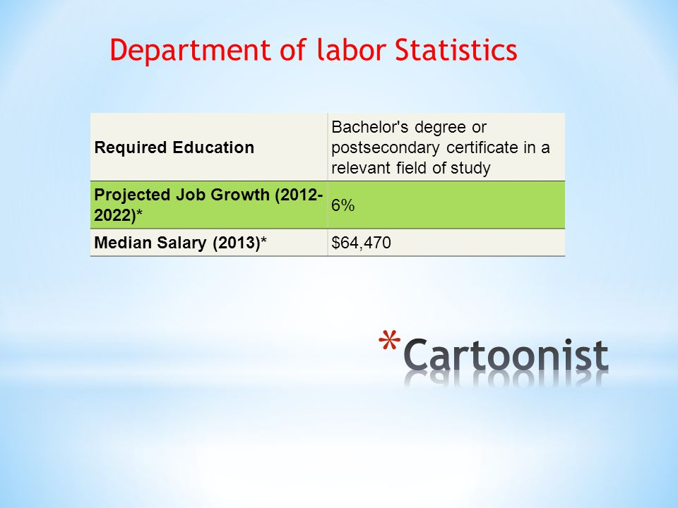 Required Education Bachelor s degree or postsecondary certificate in a relevant field of study Projected Job Growth (2012- 2022)* 6% Median Salary (2013)*$64,470 Department of labor Statistics