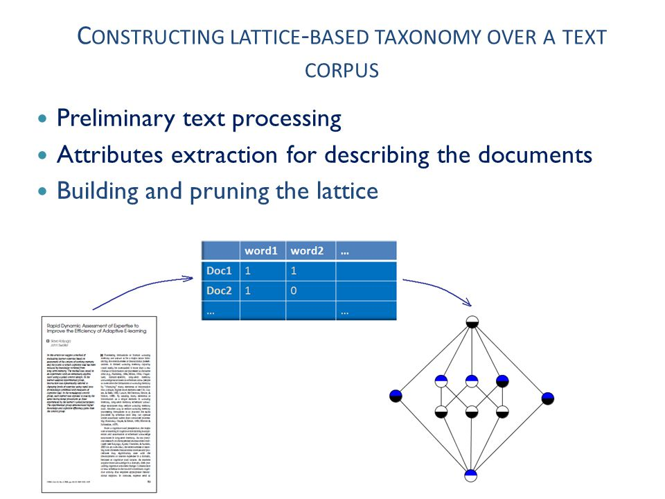 T HREE KINDS OF TAXONOMIES Three kinds of taxonomies depending on the attributes type: frequent words latent topics named entities