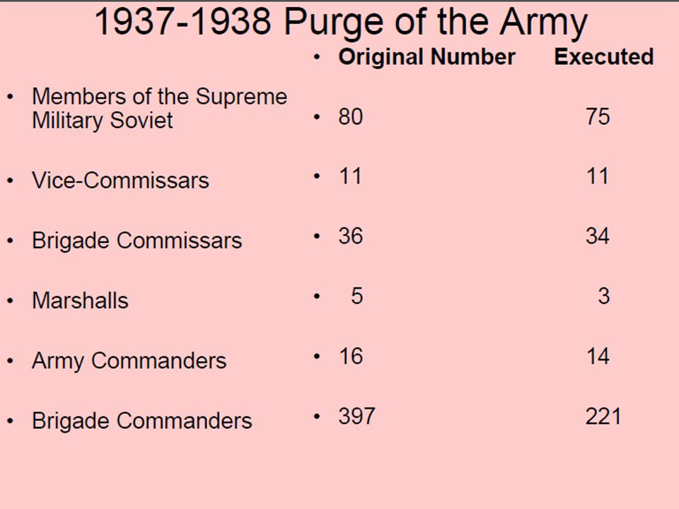 1937-1938 Purge of the Army Members of the Supreme Military Soviet Vice-Commissars Brigade Commissars Marshalls Army Commanders Brigade Commanders Ori
