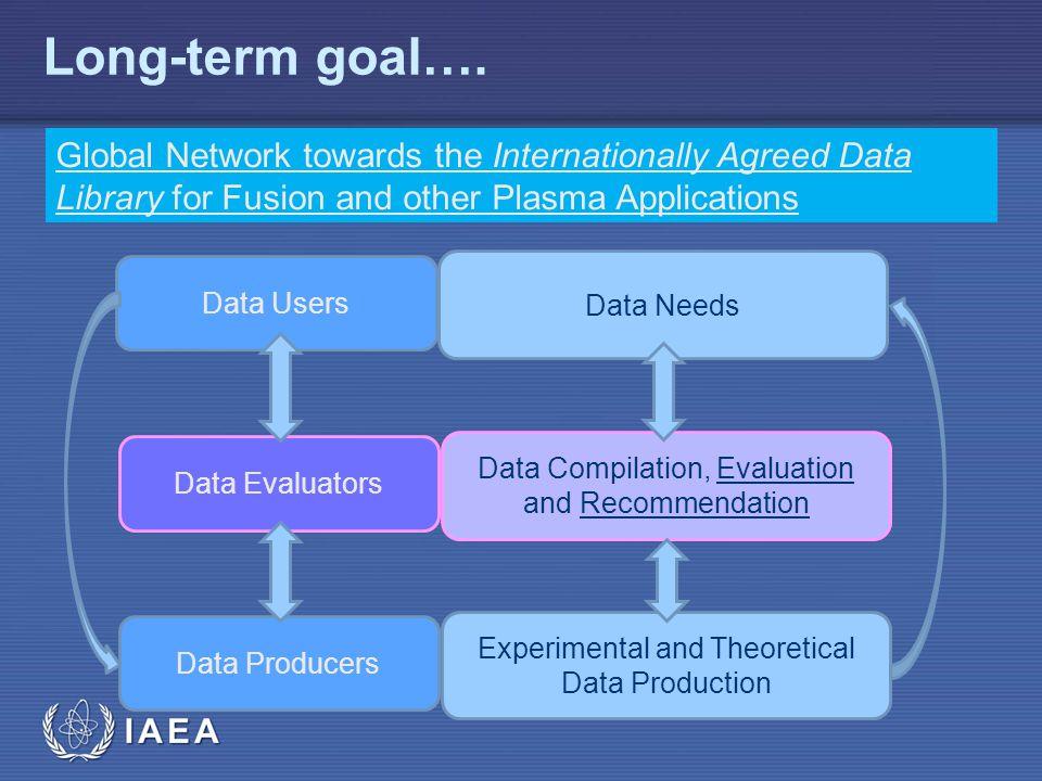 IAEA Long-term goal…. Data Users Data Producers Data Evaluators Data Needs Experimental and Theoretical Data Production Data Compilation, Evaluation a