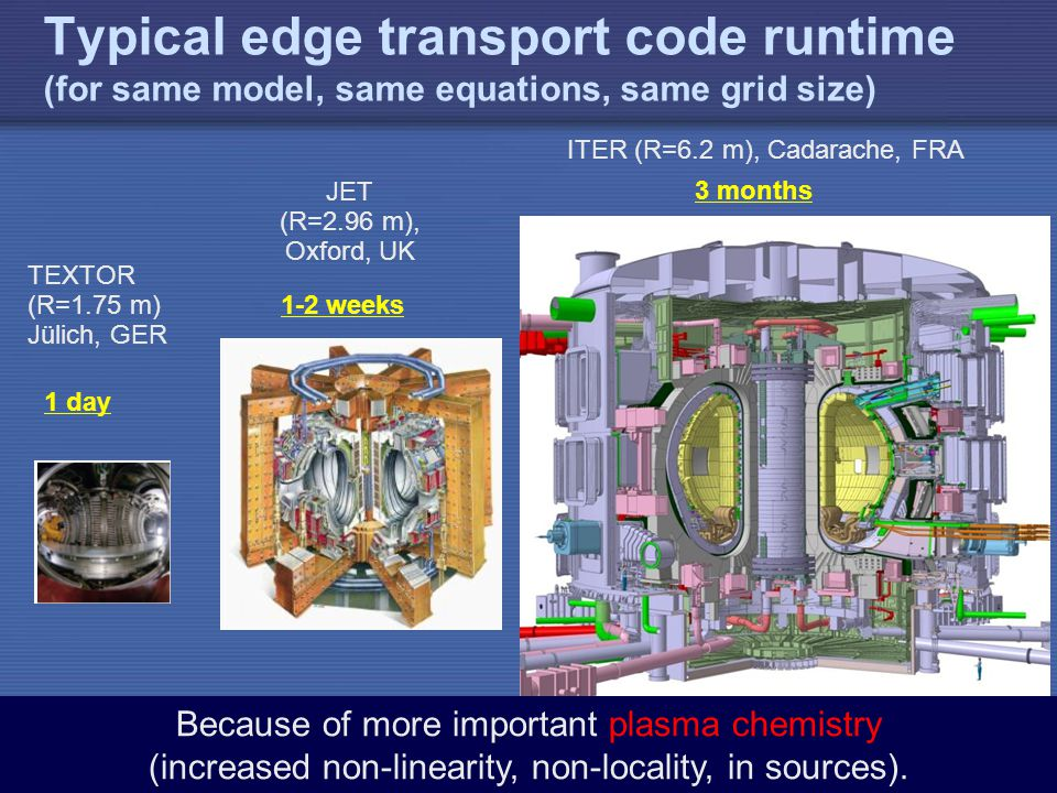 IAEA Typical edge transport code runtime (for same model, same equations, same grid size) 1 day 1-2 weeks 3 months TEXTOR (R=1.75 m) Jülich, GER JET (R=2.96 m), Oxford, UK ITER (R=6.2 m), Cadarache, FRA Because of more important plasma chemistry (increased non-linearity, non-locality, in sources).