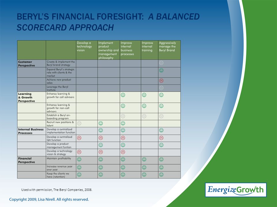 BERYL'S FINANCIAL FORESIGHT: A BALANCED SCORECARD APPROACH Used with permission, The Beryl Companies, 2008.