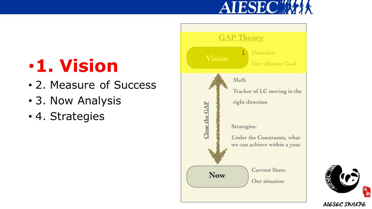1. Vision 2. Measure of Success 3. Now Analysis 4. Strategies 1
