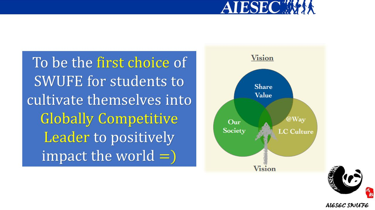 To be the first choice of SWUFE for students to cultivate themselves into Globally Competitive Leader to positively impact the world =)