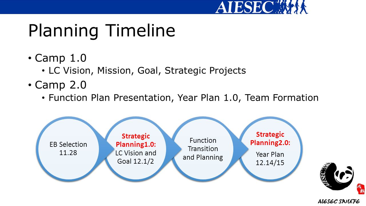 Planning Timeline Camp 1.0 LC Vision, Mission, Goal, Strategic Projects Camp 2.0 Function Plan Presentation, Year Plan 1.0, Team Formation Strategic Planning2.0: Year Plan 12.14/15 Function Transition and Planning Strategic Planning1.0: LC Vision and Goal 12.1/2 EB Selection 11.28