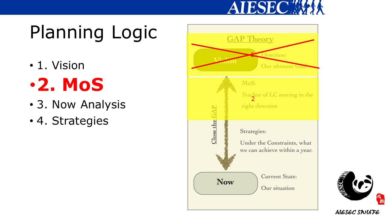 Planning Logic 1. Vision 2. MoS 3. Now Analysis 4. Strategies 1 2