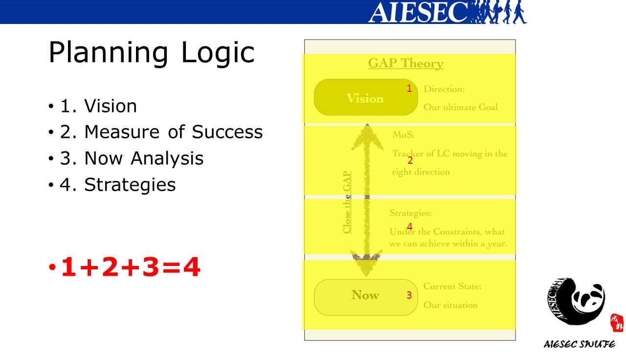 Planning Logic 1. Vision 2. Measure of Success 3. Now Analysis 4. Strategies 1+2+3=4 1 3 4 2