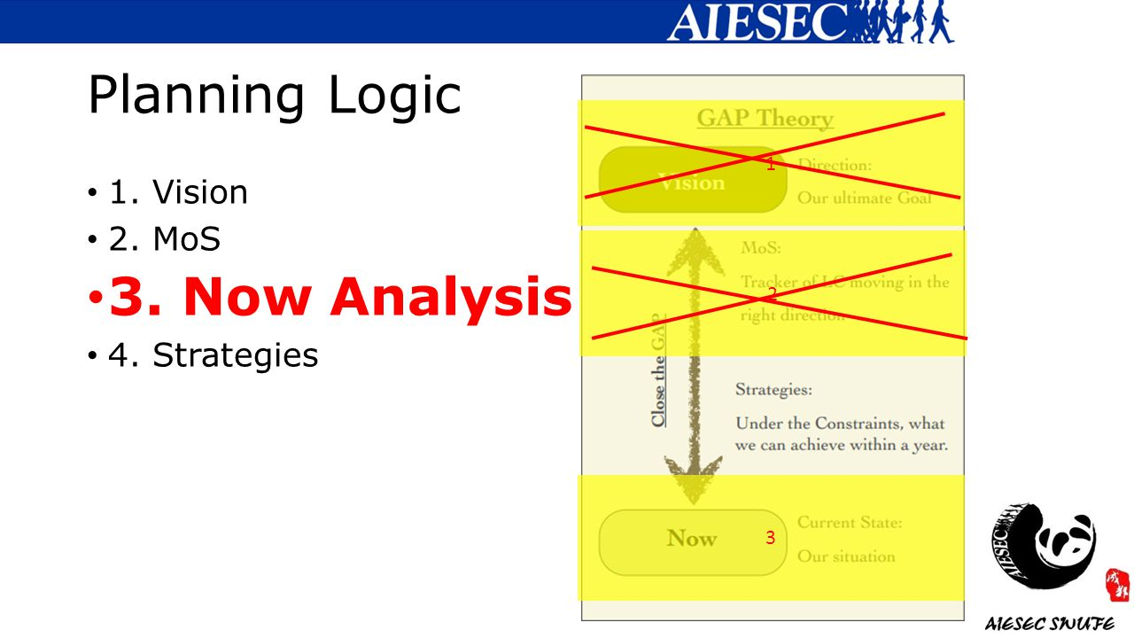 Planning Logic 1. Vision 2. MoS 3. Now Analysis 4. Strategies 1 3 2