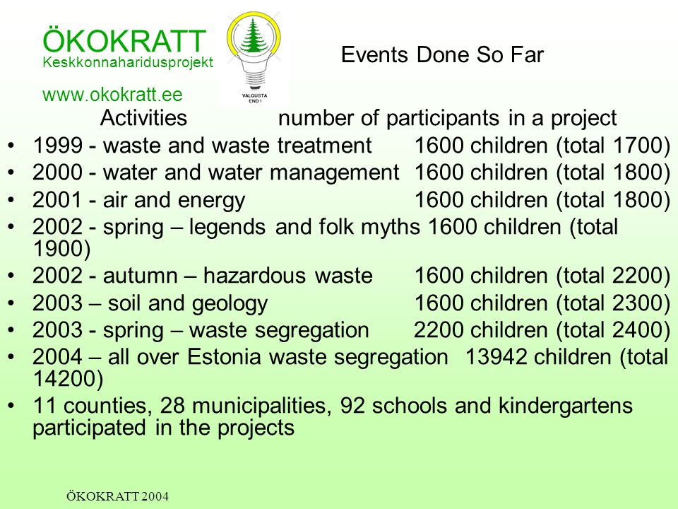 ÖKOKRATT Keskkonnaharidusprojekt www.okokratt.ee ÖKOKRATT 2004 Events Done So Far Activities number of participants in a project 1999 - waste and waste treatment1600 children (total 1700) 2000 - water and water management1600 children (total 1800) 2001 - air and energy1600 children (total 1800) 2002 - spring – legends and folk myths 1600 children (total 1900) 2002 - autumn – hazardous waste1600 children (total 2200) 2003 – soil and geology1600 children (total 2300) 2003 - spring – waste segregation 2200 children (total 2400) 2004 – all over Estonia waste segregation 13942 children (total 14200) 11 counties, 28 municipalities, 92 schools and kindergartens participated in the projects