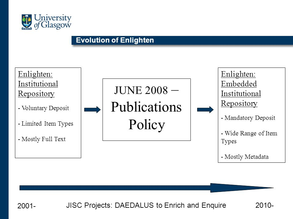 Evolution of Enlighten Enlighten: Embedded Institutional Repository - Mandatory Deposit - Wide Range of Item Types - Mostly Metadata Enlighten: Institutional Repository - Voluntary Deposit - Limited Item Types - Mostly Full Text JUNE 2008 – Publications Policy 2001- 2010-JISC Projects: DAEDALUS to Enrich and Enquire