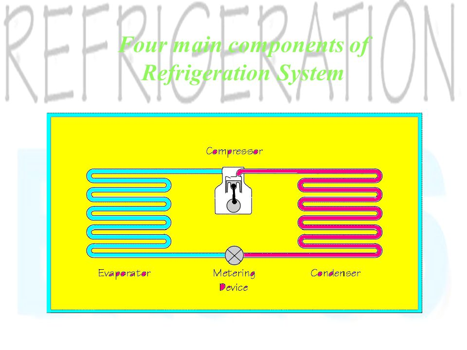 There are 4 main components in a mechanical refrigeration system: