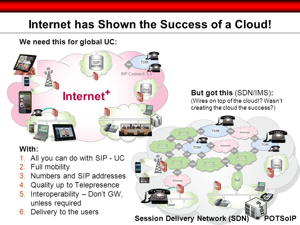 Internet Internet has Shown the Success of a Cloud! We need this for global UC: With: 1.All you can do with SIP - UC 2.Full mobility 3.Numbers and SIP