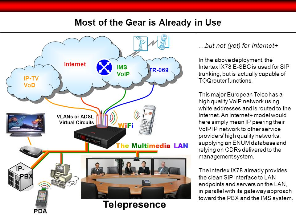 Most of the Gear is Already in Use TR-069 Internet IP-TV VoD IP-TV VoD IMS VoIP IMS VoIP PDA VLANs or ADSL Virtual Circuits The Multimedia LAN WiFiWiF