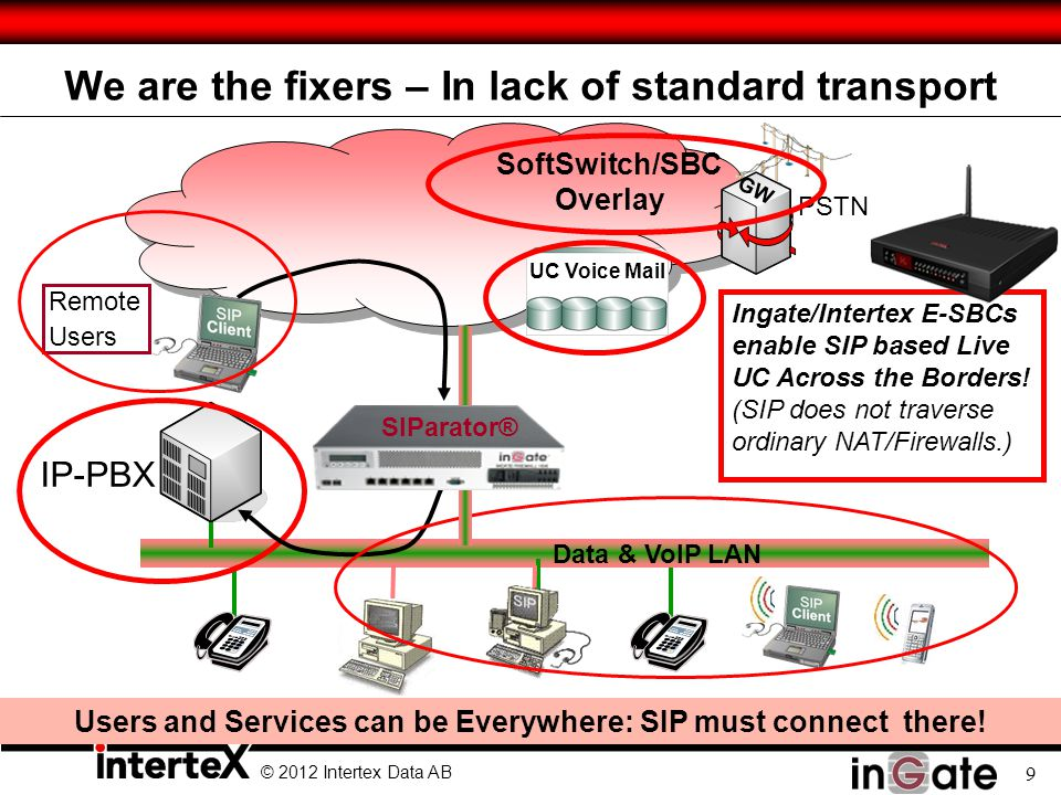 © 2012 Intertex Data AB 9 We are the fixers – In lack of standard transport PSTN GW Data & VoIP LAN IP-PBX UC Voice Mail Remote Users Ingate/Intertex