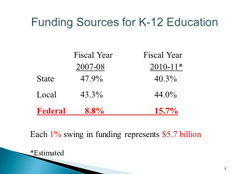 Fiscal Year 2007-08 2010-11* State 47.9% 40.3% Local 43.3% 44.0% Federal 8.8% 15.7% Each 1% swing in funding represents $5.7 billion *Estimated 8