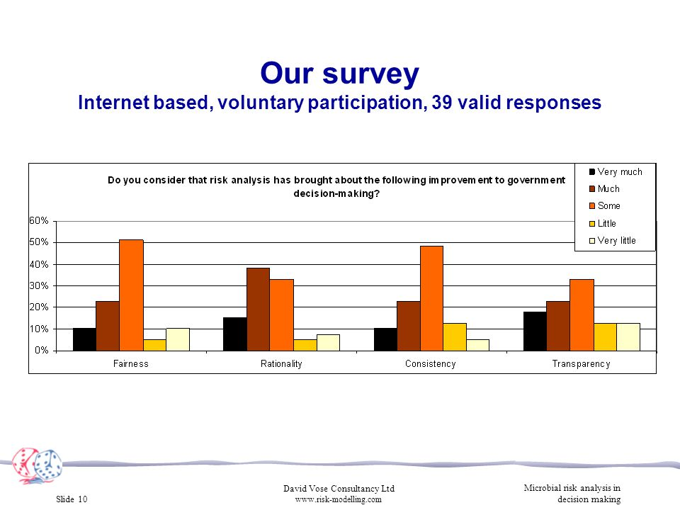 Slide 10 David Vose Consultancy Ltd www.risk-modelling.com Microbial risk analysis in decision making Our survey Internet based, voluntary participation, 39 valid responses
