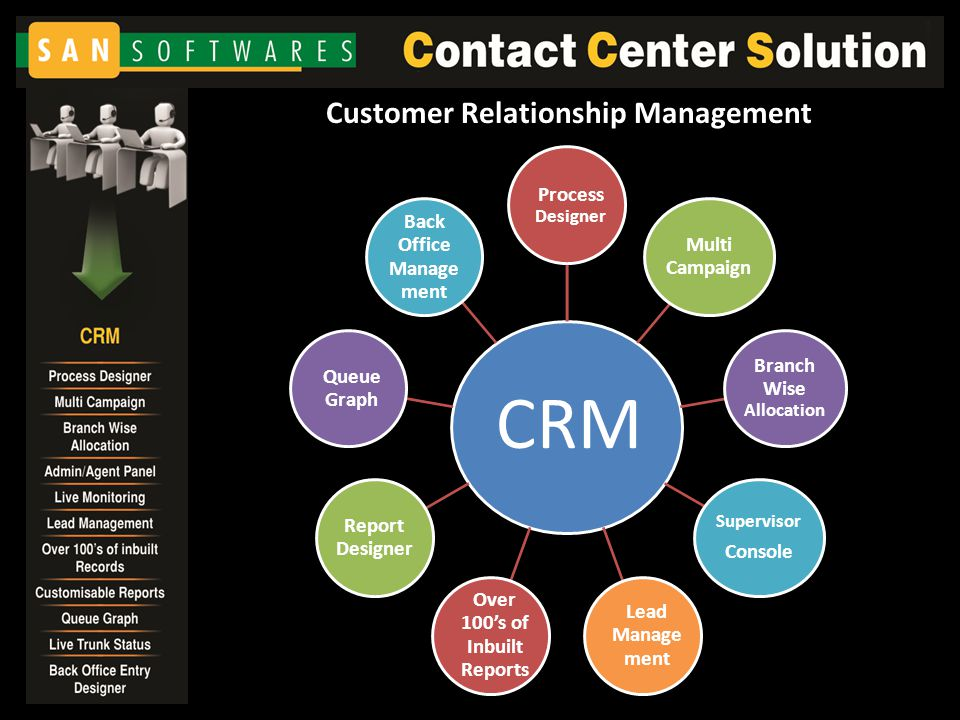 CRM Process Designer Multi Campaign Branch Wise Allocation Supervisor Console Lead Manage ment Over 100's of Inbuilt Reports Report Designer Queue Graph Back Office Manage ment Customer Relationship Management