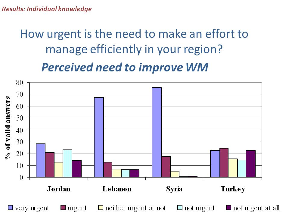 Results: Individual knowledge How urgent is the need to make an effort to manage efficiently in your region.