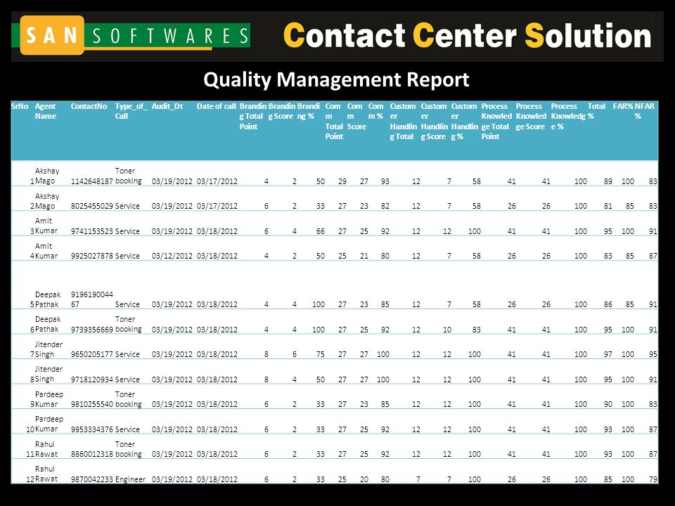 Quality Management Report SrNoAgent Name ContactNoType_of_ Call Audit_DtDate of callBrandin g Total Point Brandin g Score Brandi ng % Com m Total Point Com m Score Com m % Custom er Handlin g Total Custom er Handlin g Score Custom er Handlin g % Process Knowled ge Total Point Process Knowled ge Score Process Knowledg e % Total % FAR%NFAR % 1 Akshay Mago1142648187 Toner booking03/19/201203/17/201242502927931275841 1008910083 2 Akshay Mago8025455029Service03/19/201203/17/201262332723821275826 100818583 3 Amit Kumar9741153523Service03/19/201203/18/2012646627259212 10041 1009510091 4 Amit Kumar9925027878Service03/12/201203/18/201242502521801275826 100838587 5 Deepak Pathak 9196190044 67Service03/19/201203/18/2012441002723851275826 100868591 6 Deepak Pathak9739356669 Toner booking03/19/201203/18/20124410027259212108341 1009510091 7 Jitender Singh9650205177Service03/19/201203/18/2012867527 10012 10041 1009710095 8 Jitender Singh9718120934Service03/19/201203/18/2012845027 10012 10041 1009510091 9 Pardeep Kumar9810255540 Toner booking03/19/201203/18/2012623327238512 10041 1009010083 10 Pardeep Kumar9953334376Service03/19/201203/18/2012623327259212 10041 1009310087 11 Rahul Rawat8860012318 Toner booking03/19/201203/18/2012623327259212 10041 1009310087 12 Rahul Rawat9870042233Engineer03/19/201203/18/201262332520807710026 1008510079