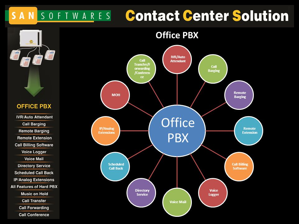 Office PBX IVR/Auto Attendant Call Barging Remote Barging Remote Extension Call Billing Software Voice Logger Voice Mail Directory Service Scheduled Call Back IP/Analog Extensions MOH Call Transfer/F orwarding /Conferen ce Office PBX