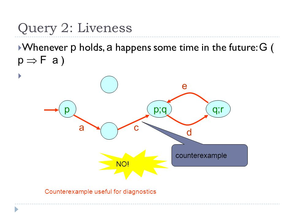 Query 2: Liveness  Whenever p holds, a happens some time in the future: G ( p  F a )  pp;q ac d e q;r NO.