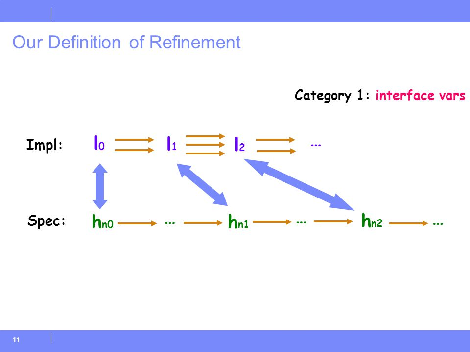11 Our Definition of Refinement … l0l0 … h n0 l1l1 l2l2 h n1 h n2 … … Impl: Spec: Category 1: interface vars