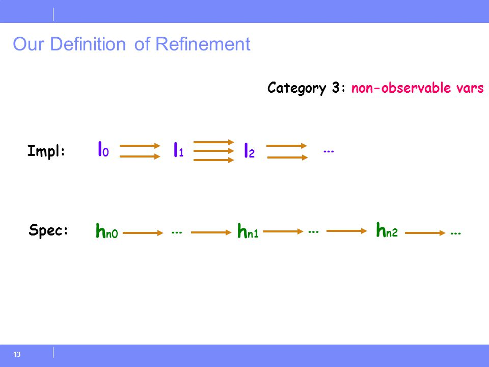 13 Our Definition of Refinement … l0l0 … h n0 l1l1 l2l2 h n1 h n2 … … Impl: Spec: Category 3: non-observable vars