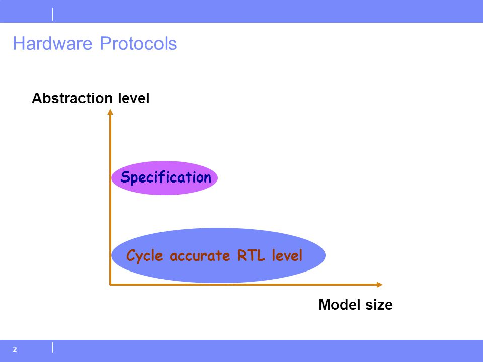 2 Cycle accurate RTL level Hardware Protocols Specification Abstraction level Model size