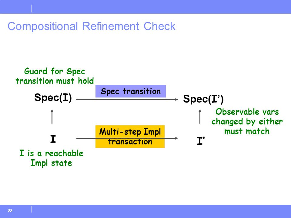 22 Compositional Refinement Check Spec( I ) I Spec( I ') Spec transition Multi-step Impl transaction I' Guard for Spec transition must hold I is a reachable Impl state Observable vars changed by either must match