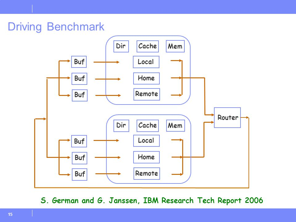 15 Driving Benchmark Buf Remote DirCache Mem Router Buf Local Home Remote DirCache Mem S. German and G. Janssen, IBM Research Tech Report 2006 Local H