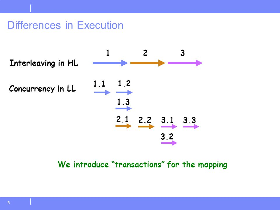 "5 Differences in Execution 1 1.1 1.2 1.3 23 2.1 2.23.1 3.2 3.3 We introduce ""transactions"" for the mapping Interleaving in HL Concurrency in LL"