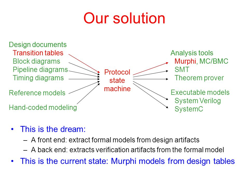 Analysis tools Murphi, MC/BMC SMT Theorem prover Analysis tools Murphi, MC/BMC Design documents Transition tables Block diagrams Pipeline diagrams Tim