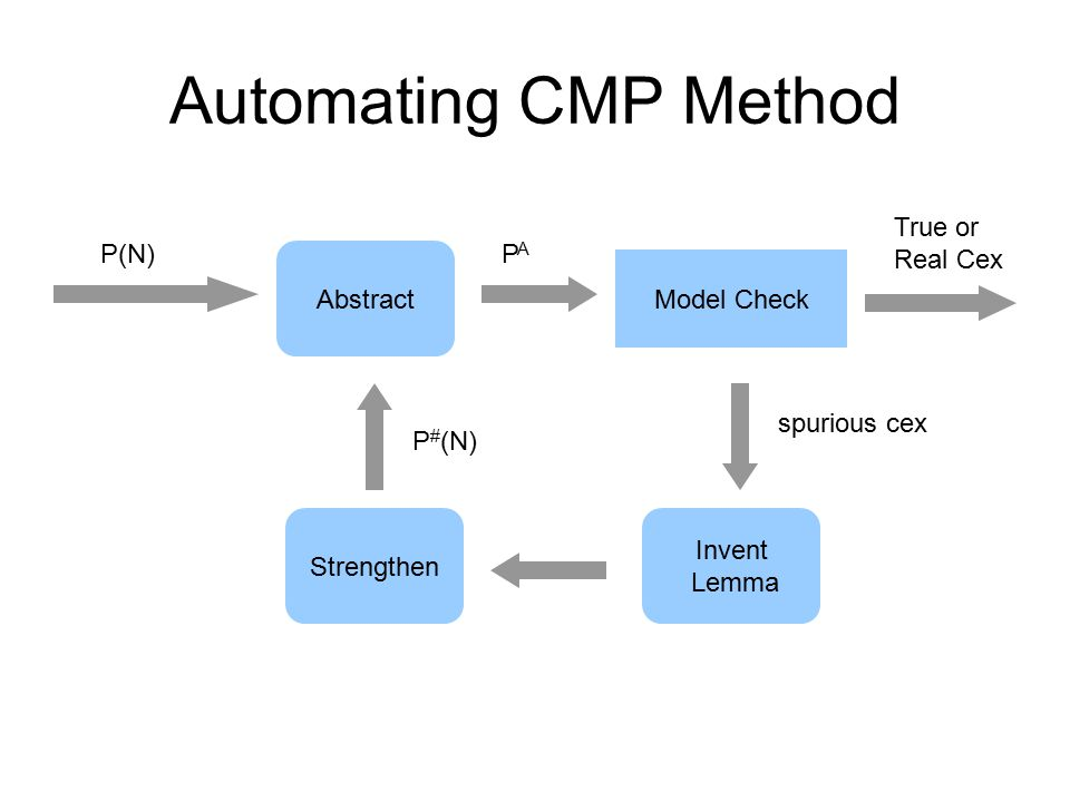 Automating CMP Method P(N) True or Real Cex Abstract Strengthen Model Check Invent Lemma PAPA spurious cex P # (N)