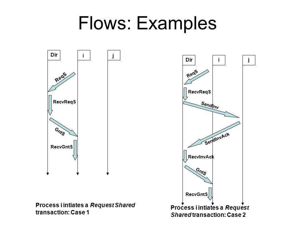 Dir ij ReqS GntS RecvReqS RecvGntS ijDir ReqS RecvReqS SendInv GntS SendInvAck RecvGntS RecvInvAck Process i intiates a Request Shared transaction: Case 1 Process i intiates a Request Shared transaction: Case 2 Flows: Examples