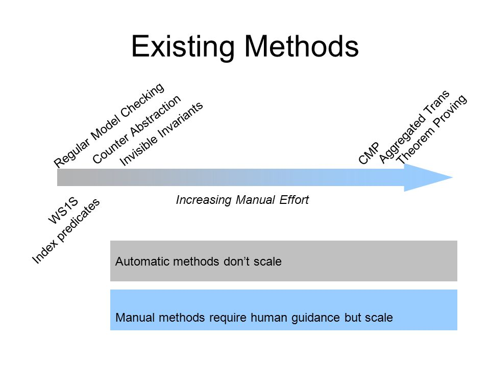 Existing Methods Index predicates WS1S Counter Abstraction Regular Model Checking Invisible Invariants Aggregated Trans CMP Increasing Manual Effort T