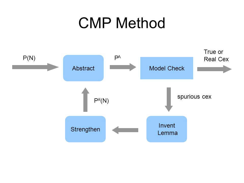 CMP Method P(N) True or Real Cex Abstract Strengthen Model Check Invent Lemma PAPA spurious cex P # (N)