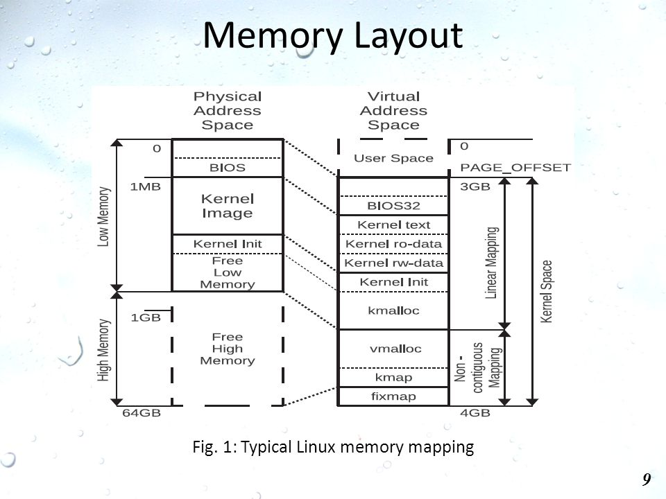 Memory Layout 9 Fig. 1: Typical Linux memory mapping