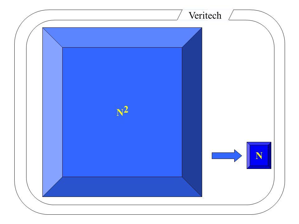Veritech Murphi Spin Petri PVS LotosSMV Statecharts CORE STeP