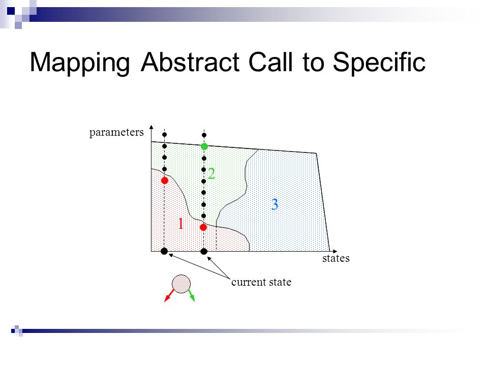 Mapping Abstract Call to Specific 1 2 3 current state parameters states