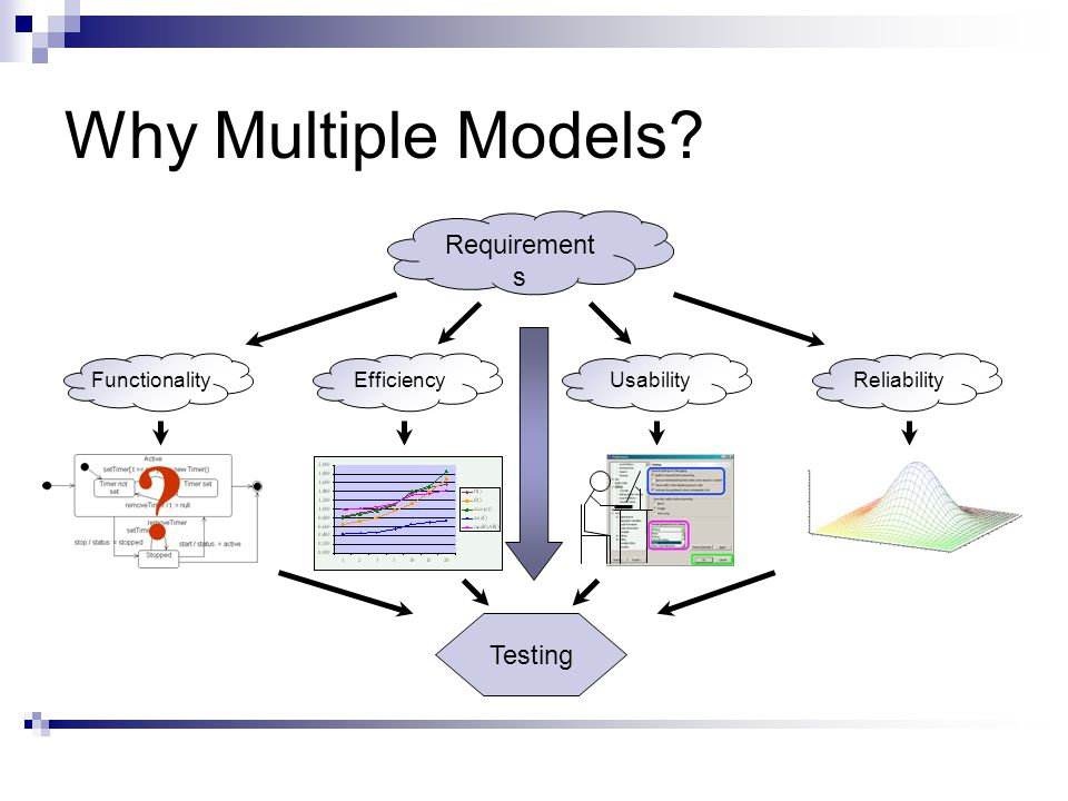 Why Multiple Models Requirement s FunctionalityReliabilityEfficiencyUsability Testing