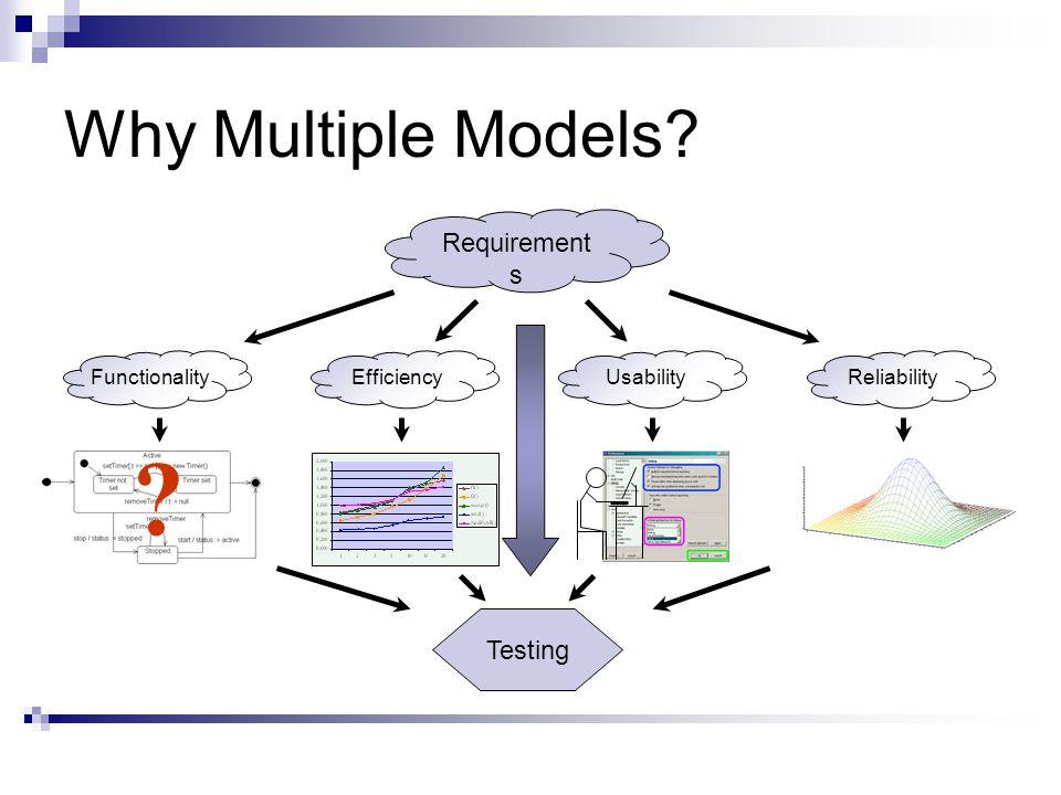 Whole Picture II Software under TestModel of BehaviorTesting Model Coverage Model Operation Data Event Operation prepost prepost Event prepost invariants Data model Operation State Calculation Scenario method