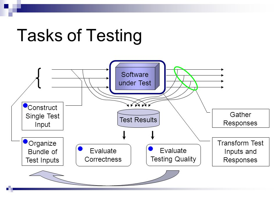 Tasks of Testing Software under Test Evaluate Correctness Organize Bundle of Test Inputs Construct Single Test Input Evaluate Testing Quality Test Results Transform Test Inputs and Responses Gather Responses