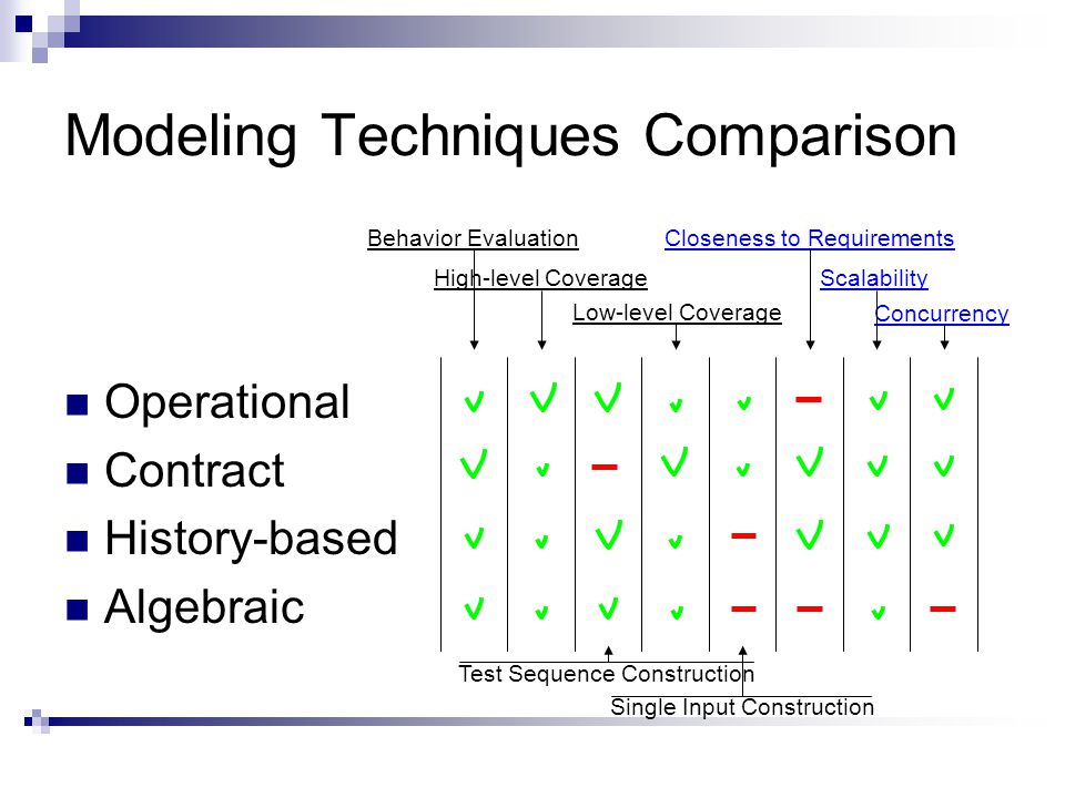 Modeling Techniques Comparison Operational Contract History-based Algebraic Behavior EvaluationCloseness to Requirements Low-level Coverage High-level Coverage Test Sequence Construction Single Input Construction Scalability Concurrency
