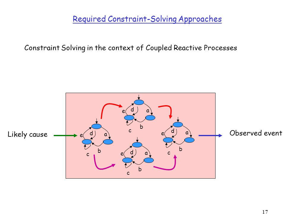 17 Required Constraint-Solving Approaches Constraint Solving in the context of Coupled Reactive Processes a b c d e a b c d e a b c d e a b c d e Observed event Likely cause