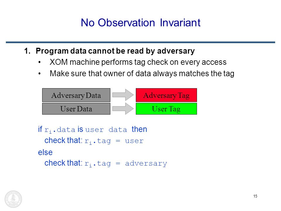 15 No Observation Invariant 1.Program data cannot be read by adversary XOM machine performs tag check on every access Make sure that owner of data always matches the tag if r i.data is user data then check that: r i.tag = user else check that: r i.tag = adversary Adversary DataAdversary Tag User DataUser Tag