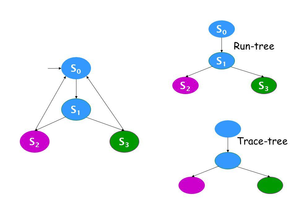 S0S0 S1S1 S2S2 S3S3 S0S0 S1S1 S2S2 S3S3 Run-tree Trace-tree