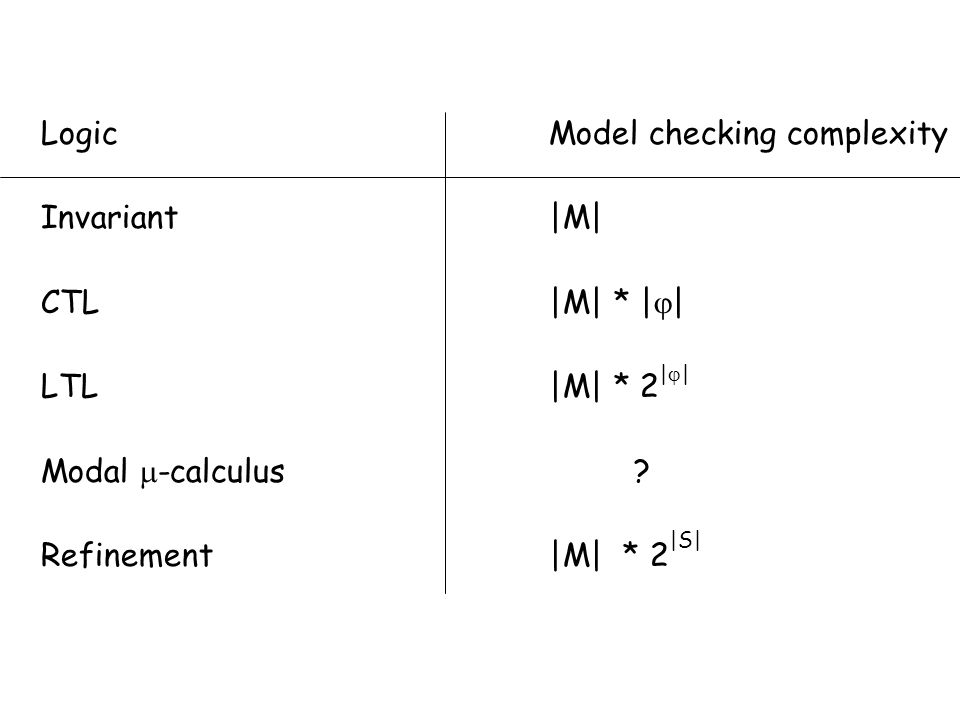 LogicModel checking complexity Invariant|M| CTL|M| * |  | LTL |M| * 2 |  | Modal  -calculus ? Refinement|M| * 2 |S|